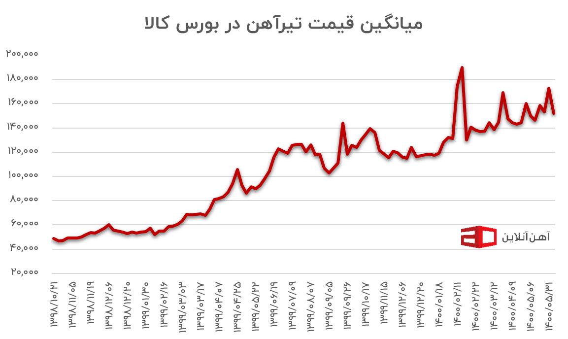 قیمت تیرآهن در بورس کالا از سال ۹۸