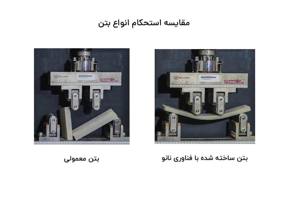 نمایی ازمقایسه استحکام بتن ساده با بتن ساخته شده با فناوری نانو