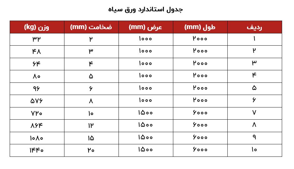 جدول استاندارد ورق سیاه