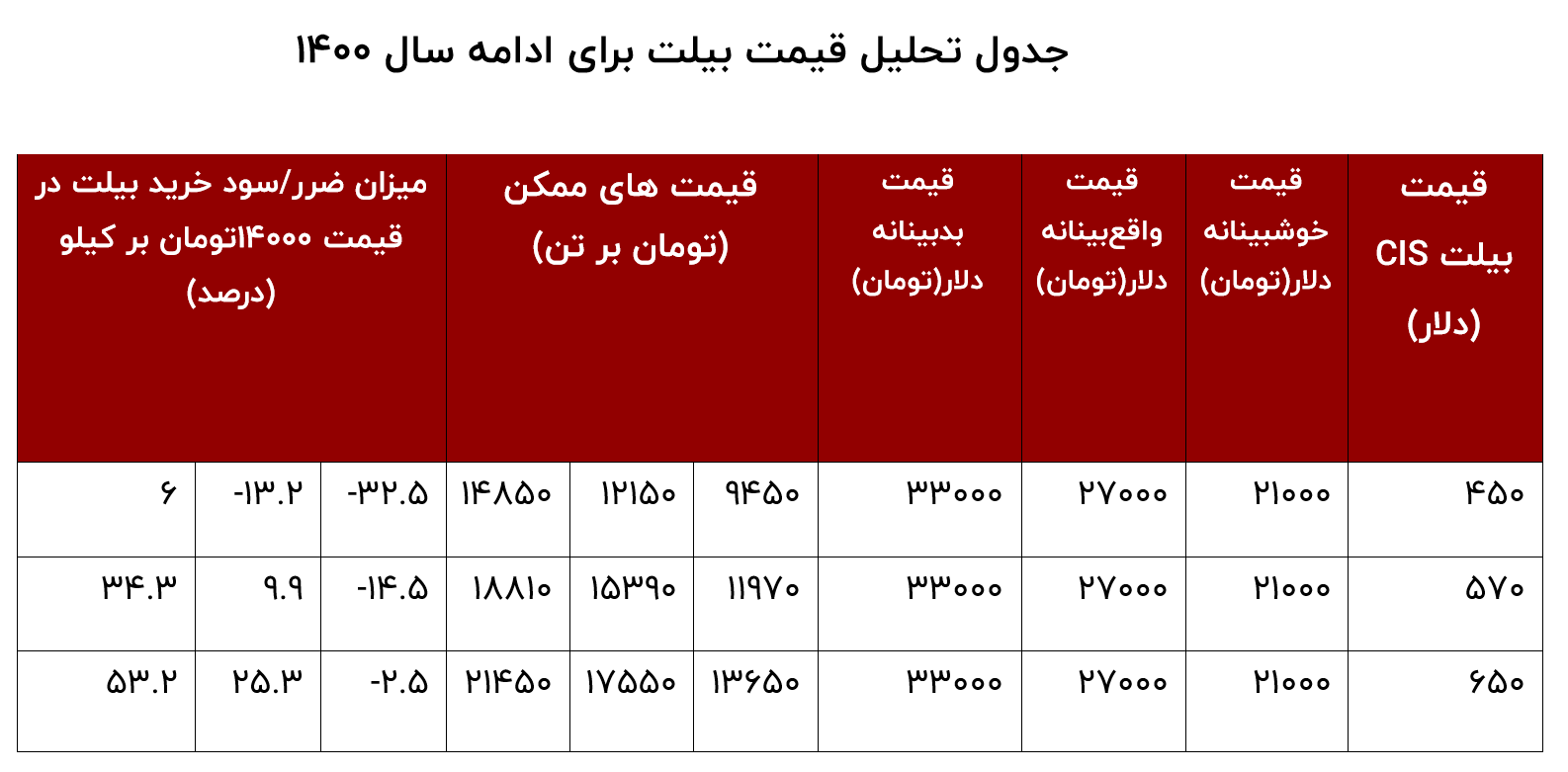 جدول تحلیل قیمت بیلت در سال ۱۴۰۰
