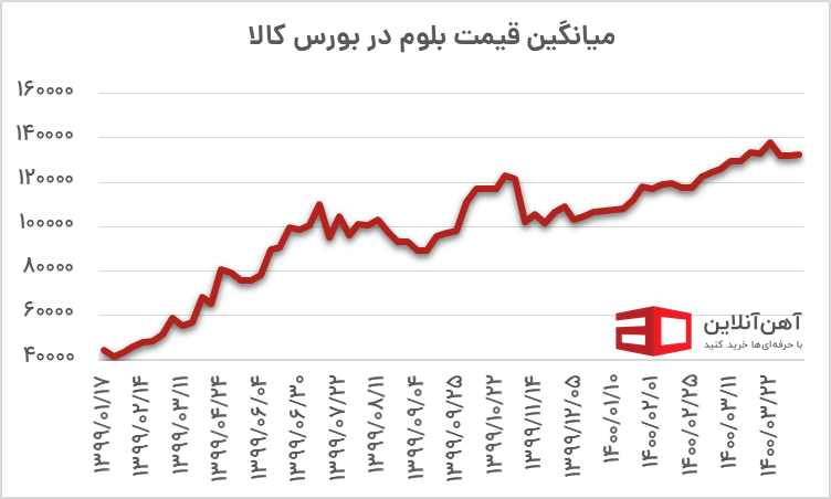 قیمت میانگین شمش در بورس کالا