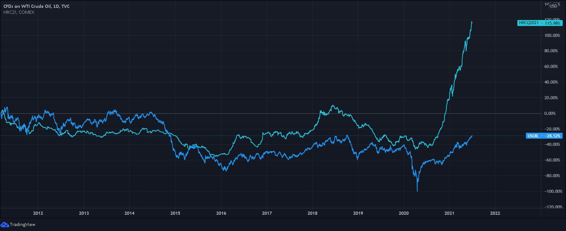 نمودار مقایسه روند تغییر قیمت نفت و ورق فولادی