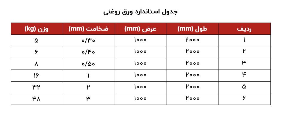 جدول استاندارد ورق روغنی