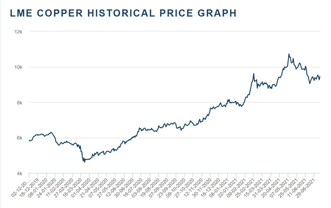 نمودار نواسانات بلندمدت قیمت مس در سال 1400