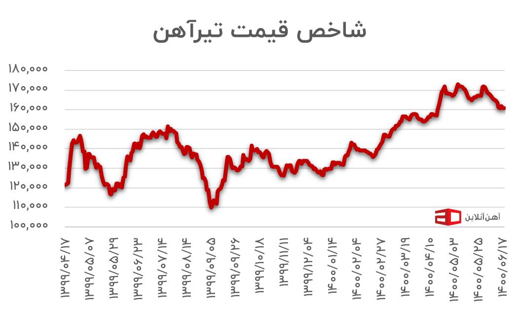 نمودار قیمت تیرآهن در یک سال اخیر