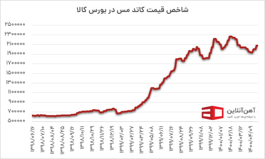 نمودار قیمت میانگین مس در بورس کالا در سال 1400